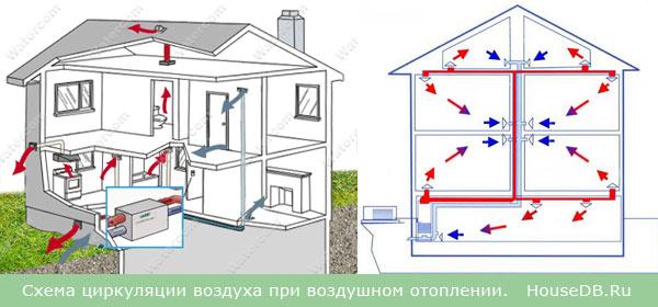 Схема циркуляции воздуха в