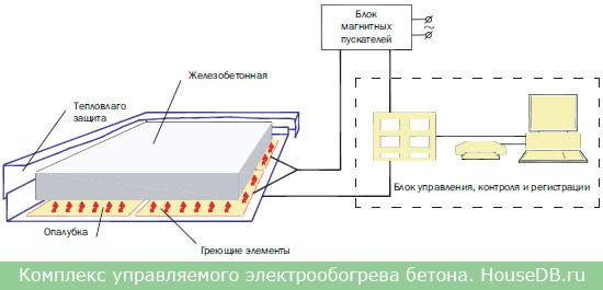 Для прогрева бетона