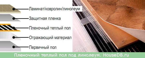 Монтаж пленочного теплого пола под линолеум