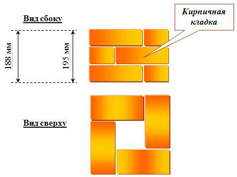 Особенности монтажа столбов из кирпича