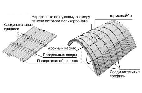 Схема козырька-навеса из