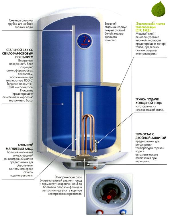 работе водонагреватель термекс 50 литров шум внутри что делать голове грудничка Плачу