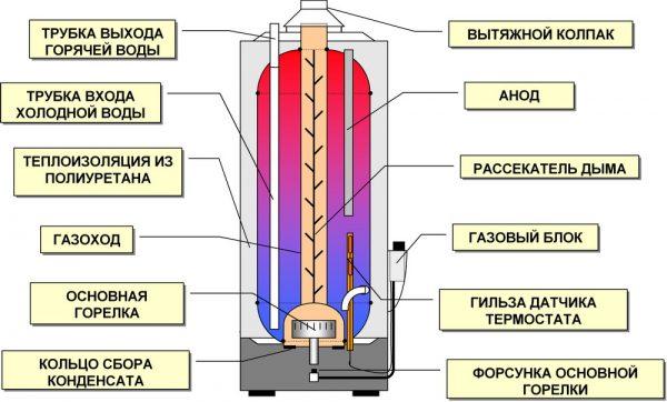 Устройство газового бойлера (водонагревателя)