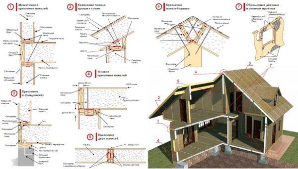Общая схема монтажа дома из СИП панелей