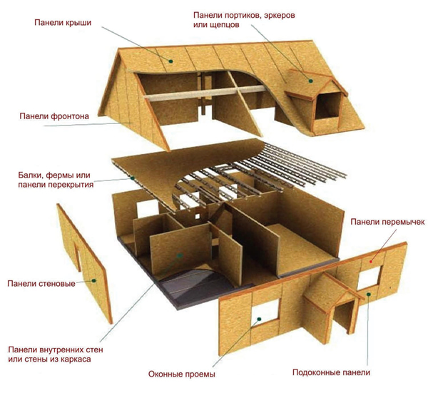 Общее устройство дома из СИП панелей