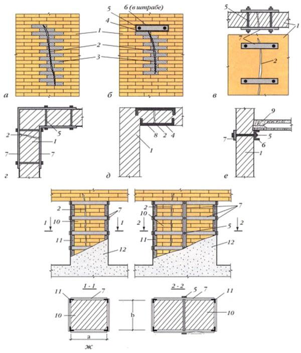 а – установка кирпичного замка; б – кирпичный замок с якорем; усиление пластинами с натяжными болтами (в – ровная стена; г – угол стены); д – ремонт сквозной трещины стальными скобами; е – ремонт в месте опирания плиты перекрытия; ж – усиление треснувшего простенка. 1- кирпичная стена; 2- трещина; 3 –кирпичный замок; 4 –цементный раствор; 5 –стяжной болт; 6 –швеллер (якорь); 7 – накладка из стали; 8 – скобы (шаг установки 50 см); 9 – плита перекрытия; 10 – простенок кирпичный; 11 – уголок; 12 – отделочный слой.