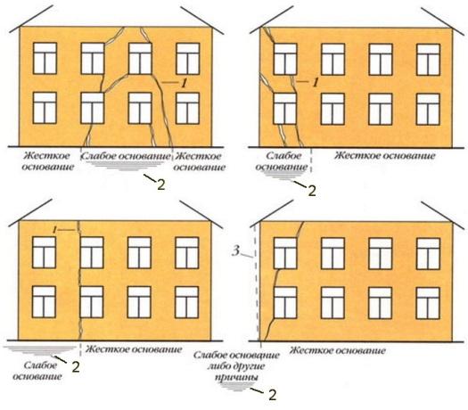1 – осадочные трещины; 2 – осадочная воронка; 3 – отклонение стены от вертикали. Источник: http://designdachi.ru/treshhiny-v-kirpichnoj-stene-doma-prichiny-ix-poyavleniya-i-sposoby-remonta/